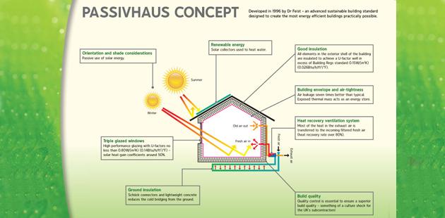 Passivhaus2014